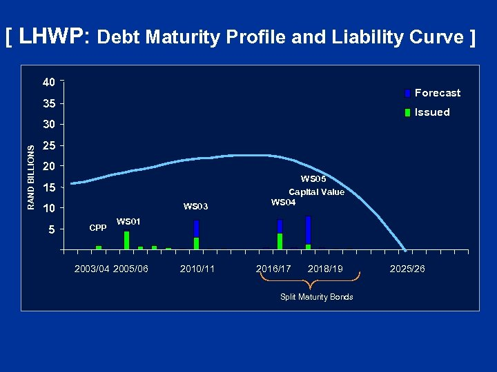 [ LHWP: Debt Maturity Profile and Liability Curve ] 40 Forecast 35 Issued RAND