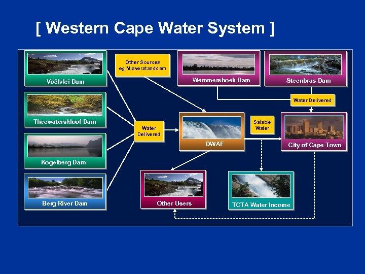 [ Western Cape Water System ] Other Sources eg Misverstanddam Wemmershoek Dam Voëlvlei Dam