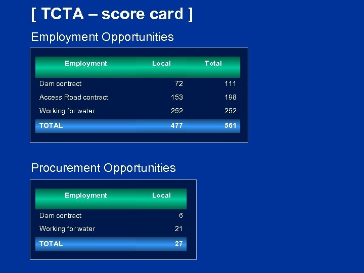 [ TCTA – score card ] Employment Opportunities Employment Local Dam contract Total 72