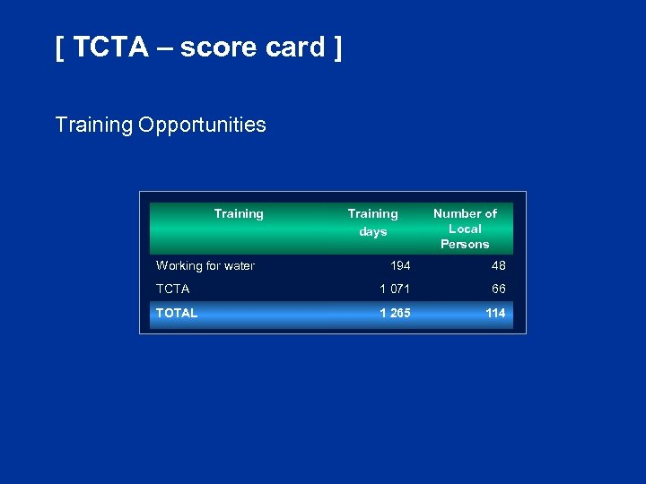 [ TCTA – score card ] Training Opportunities Training Working for water Training days