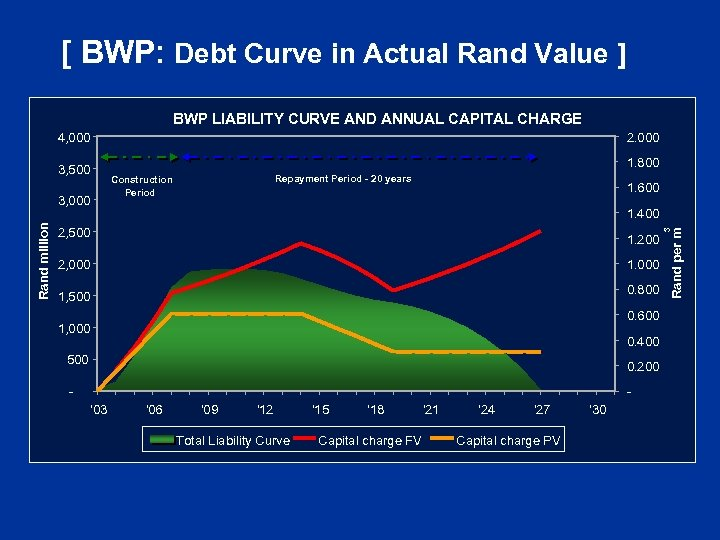 [ BWP: Debt Curve in Actual Rand Value ] BWP LIABILITY CURVE AND ANNUAL