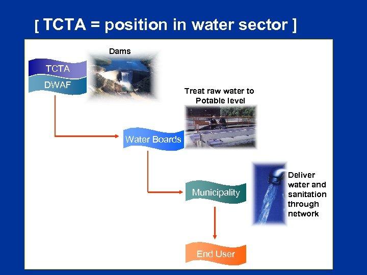 [ TCTA = position in water sector ] Dams TCTA DWAF Treat raw water