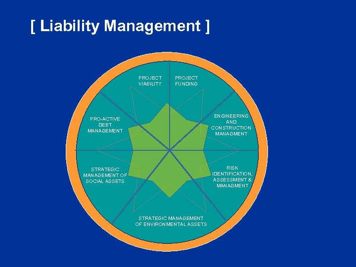 [ Liability Management ] PROJECT VIABILITY PROJECT FUNDING PRO-ACTIVE DEBT MANAGEMENT ENGINEERING AND CONSTRUCTION