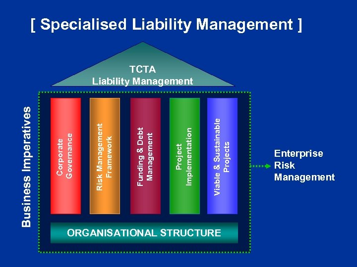 Viable & Sustainable Projects Project Implementation Funding & Debt Management Risk Management Framework Corporate