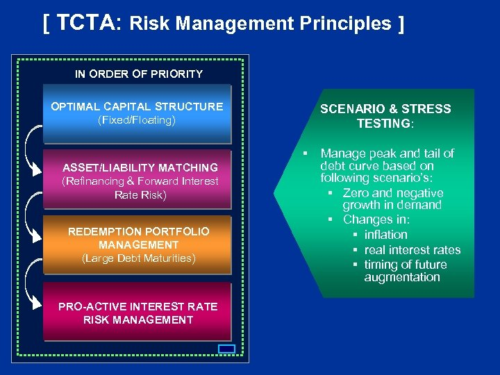 [ TCTA: Risk Management Principles ] IN ORDER OF PRIORITY OPTIMAL CAPITAL STRUCTURE (Fixed/Floating)