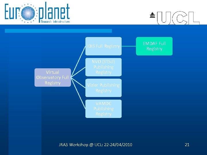 IDIS Full Registry Virtual Observatory Full Registry EMDAF Full Registry NVO (STSci) Publishing Registry