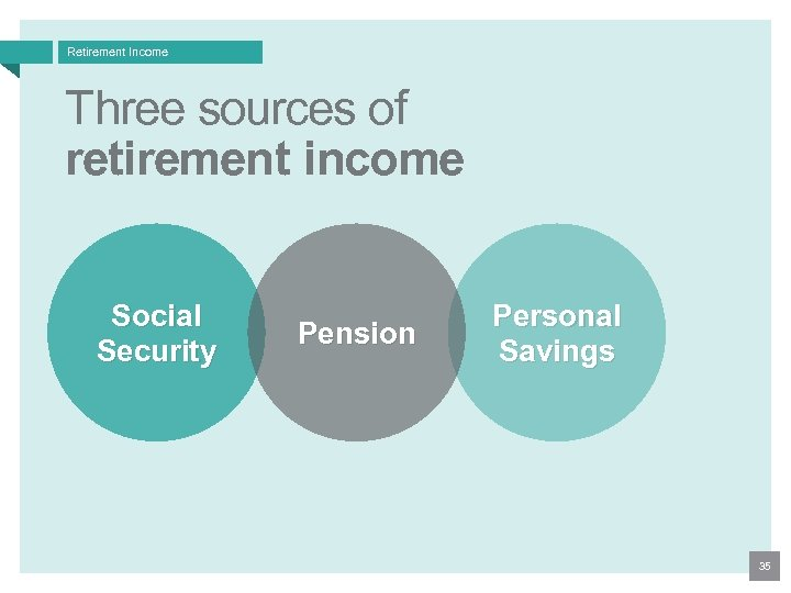 Retirement Income Three sources of retirement income Social Security Pension Personal Savings 35