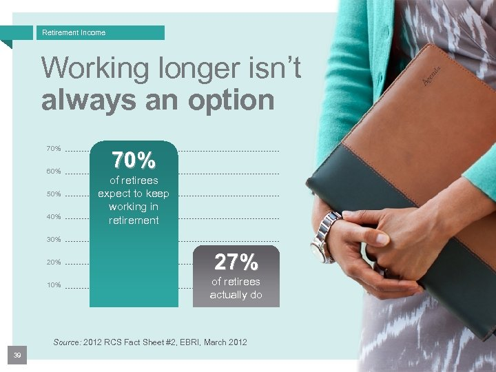 Retirement Income Working longer isn't always an option 70% 60% 50% 40% 70% of