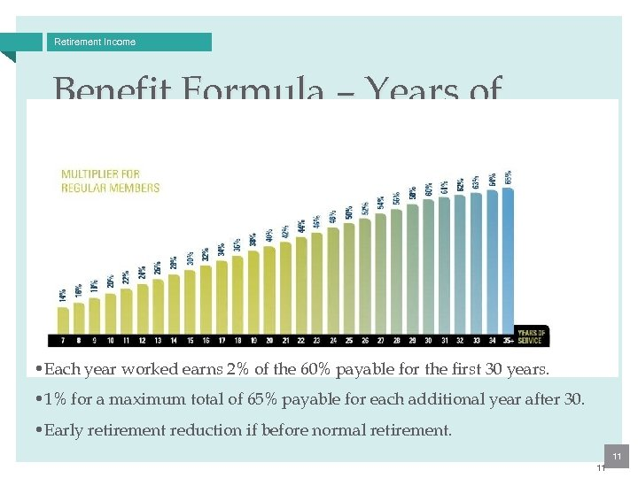 Retirement Income Benefit Formula – Years of Service • Each year worked earns 2%