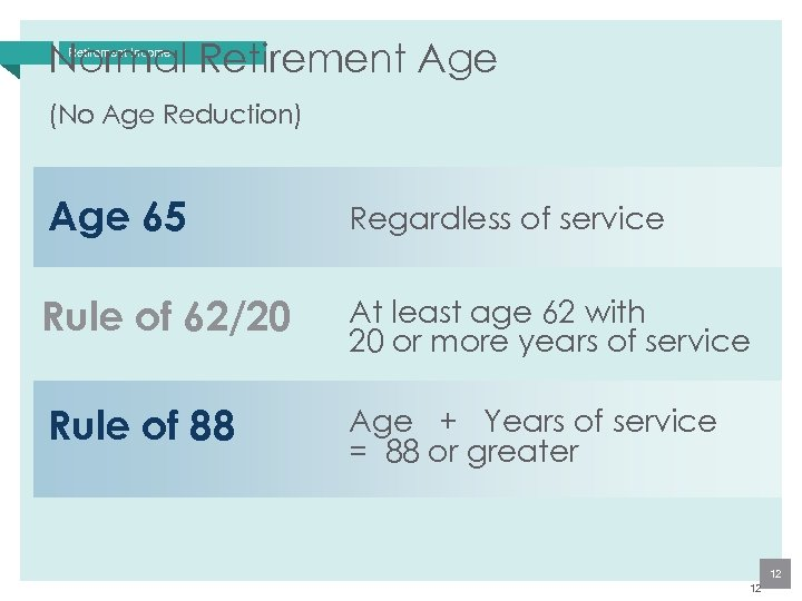 Normal Retirement Age Retirement Income (No Age Reduction) Age 65 Regardless of service Rule