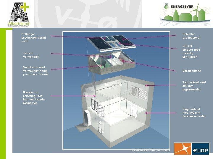 Solfanger producerer varmt vand Tank til varmt vand Ventilation med varmegenvinding producerer varme Kanaler