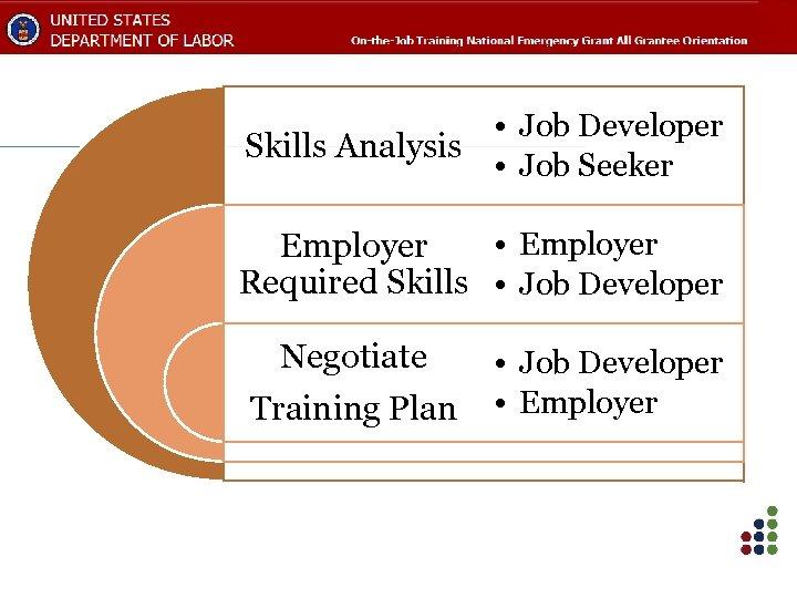 • Job Developer Skills Analysis • Job Seeker • Employer Required Skills •