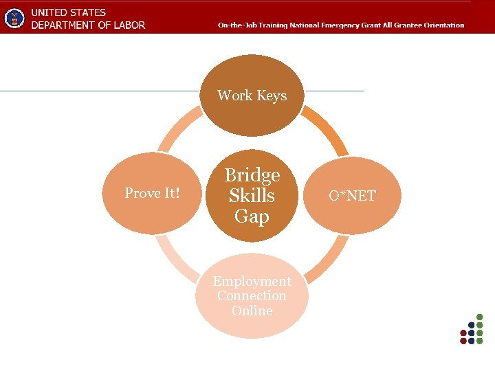Work Keys Prove It! Bridge Skills Gap Employment Connection Online O*NET