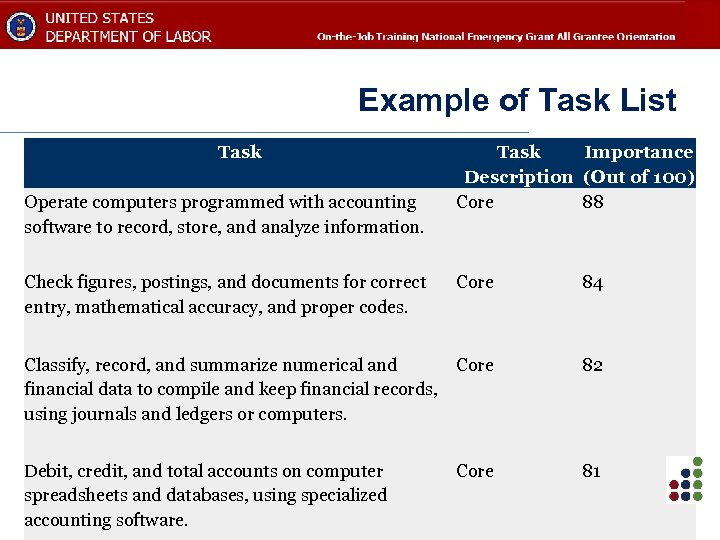 Example of Task List Task Operate computers programmed with accounting software to record, store,
