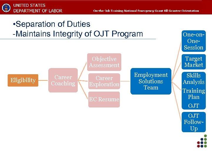• Separation of Duties -Maintains Integrity of OJT Program Target Market Objective Assessment