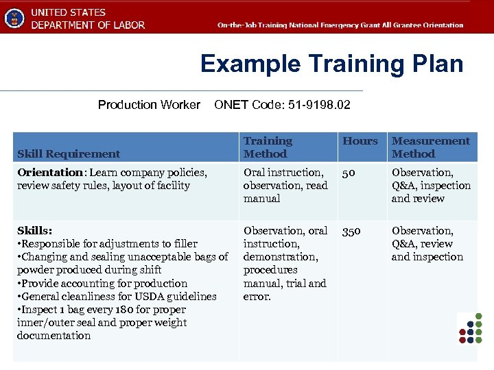 Example Training Plan Production Worker ONET Code: 51 -9198. 02 Training Method Hours Measurement