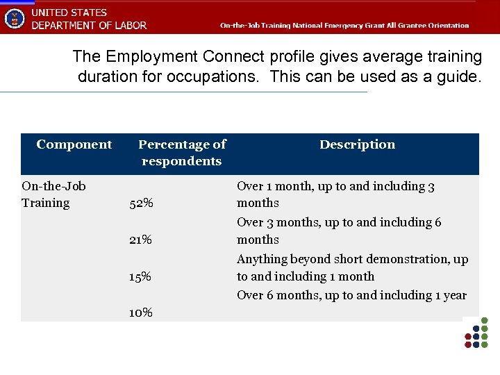 The Employment Connect profile gives average training duration for occupations. This can be used