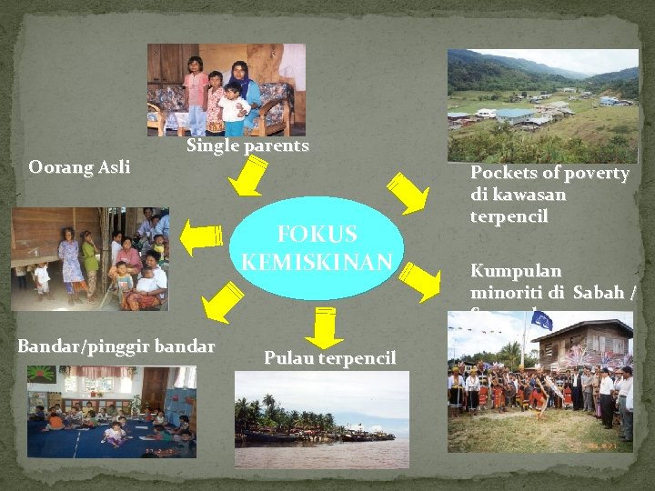 Oorang Asli Single parents FOKUS KEMISKINAN Bandar/pinggir bandar Pulau terpencil Pockets of poverty di