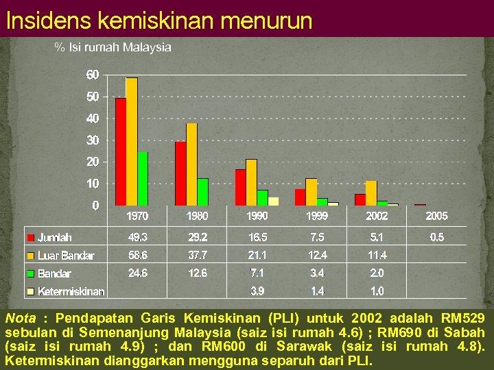 Insidens kemiskinan menurun % Isi rumah Malaysia Nota : Pendapatan Garis Kemiskinan (PLI) untuk