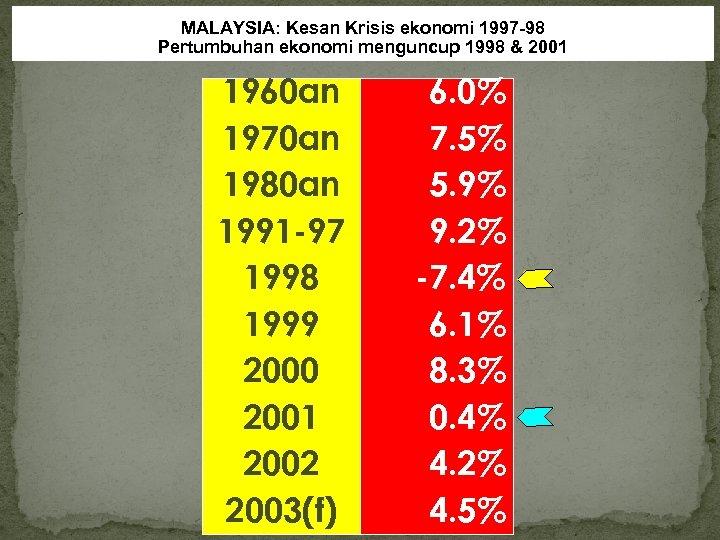 MALAYSIA: Kesan Krisis ekonomi 1997 -98 Pertumbuhan ekonomi menguncup 1998 & 2001 1960 an