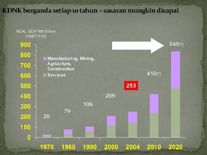 KDNK berganda setiap 10 tahun – sasaran mungkin dicapai REAL GDP RM Billion (1987=100)