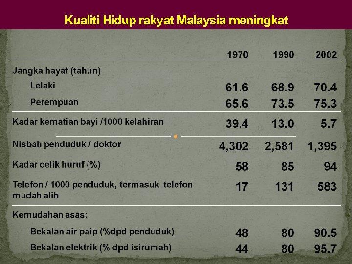Kualiti Hidup rakyat Malaysia meningkat