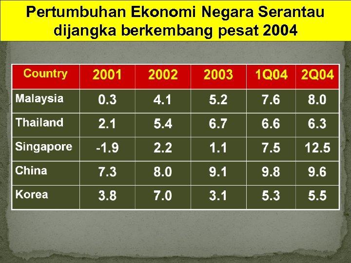 Pertumbuhan Ekonomi Negara Serantau dijangka berkembang pesat 2004