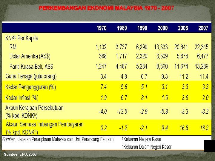PERKEMBANGAN EKONOMI MALAYSIA 1970 - 2007 Sumber: EPU, 2008