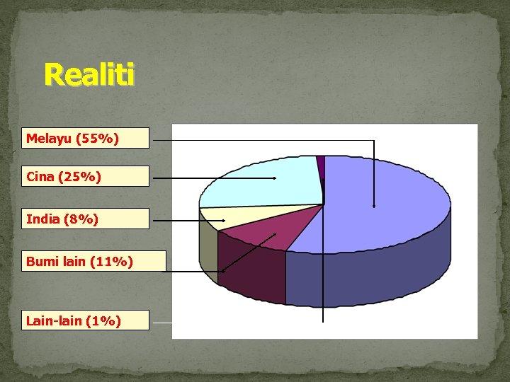 Realiti Melayu (55%) Cina (25%) India (8%) Bumi lain (11%) Lain-lain (1%)