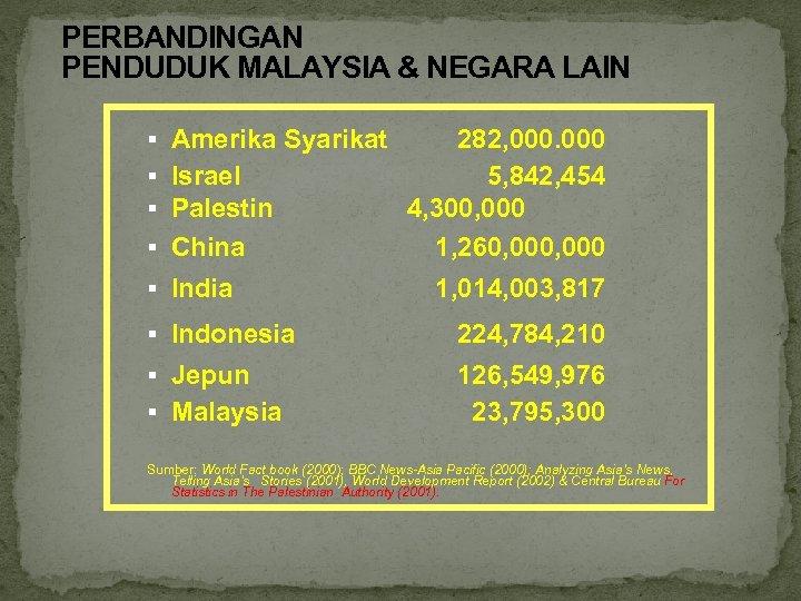 PERBANDINGAN PENDUDUK MALAYSIA & NEGARA LAIN § Amerika Syarikat § Israel § Palestin §