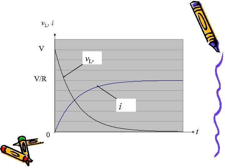 v L, i V v L, V/R i 0 t