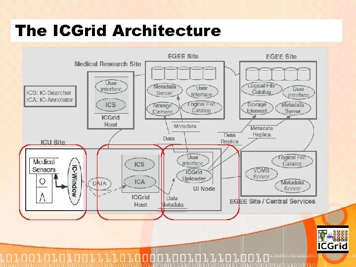 The ICGrid Architecture