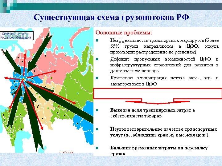 Существующая схема грузопотоков РФ Основные проблемы: n n n Неэффективность транспортных маршрутов (более 65%