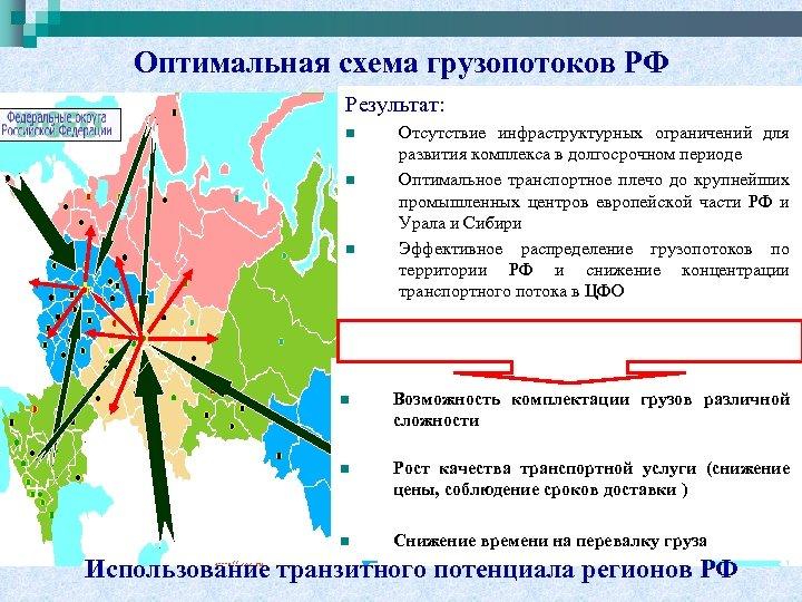 Оптимальная схема грузопотоков РФ Результат: n n n Отсутствие инфраструктурных ограничений для развития комплекса