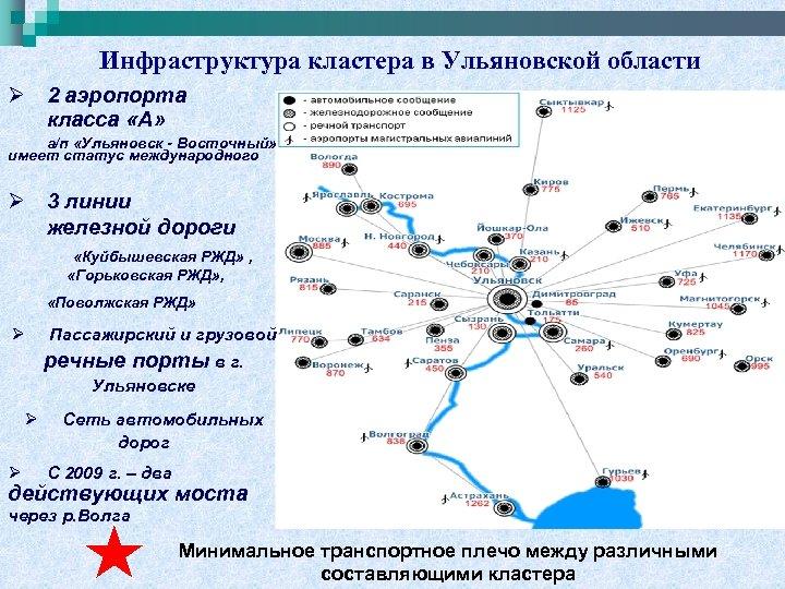 Инфраструктура кластера в Ульяновской области Ø 2 аэропорта класса «А» а/п «Ульяновск - Восточный»