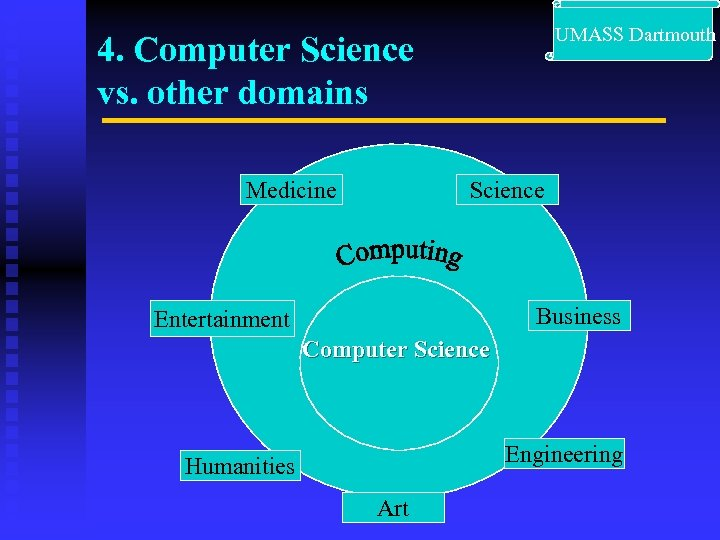 UMASS Dartmouth 4. Computer Science vs. other domains Medicine Science Business Entertainment Computer
