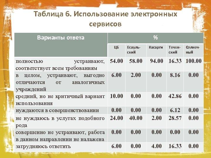Таблица 6. Использование электронных сервисов Варианты ответа % ЦБ полностью устраивают, 54. 00 соответствует