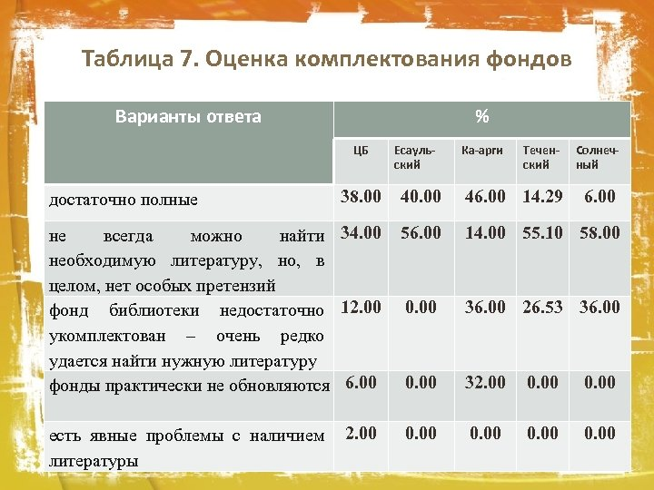 Таблица 7. Оценка комплектования фондов Варианты ответа % ЦБ Есаульский Ка-арги Теченский Солнечный 38.