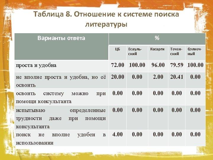 Таблица 8. Отношение к системе поиска литературы Варианты ответа % ЦБ проста и удобна
