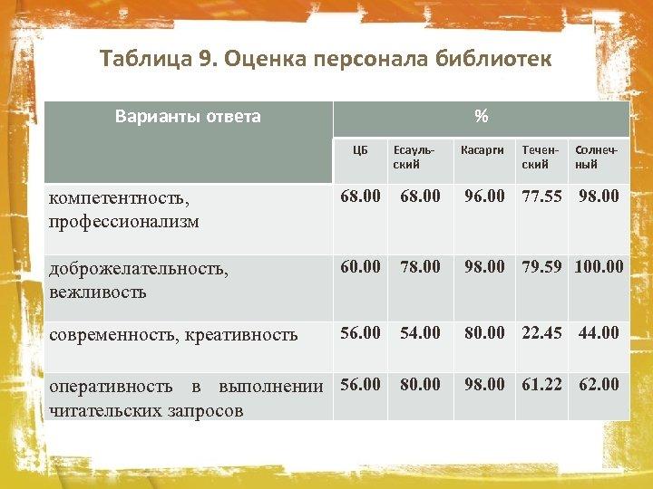 Таблица 9. Оценка персонала библиотек Варианты ответа % ЦБ Есаульский Касарги Теченский Солнечный компетентность,