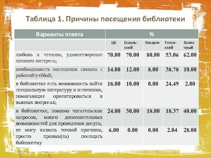 Таблица 1. Причины посещения библиотеки Варианты ответа % ЦБ Есаульский Касарги Теченский Солне чный