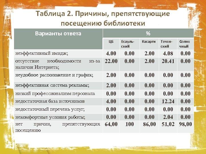 Таблица 2. Причины, препятствующие посещению библиотеки Варианты ответа % ЦБ неэффективный имидж; Касарги Теченский