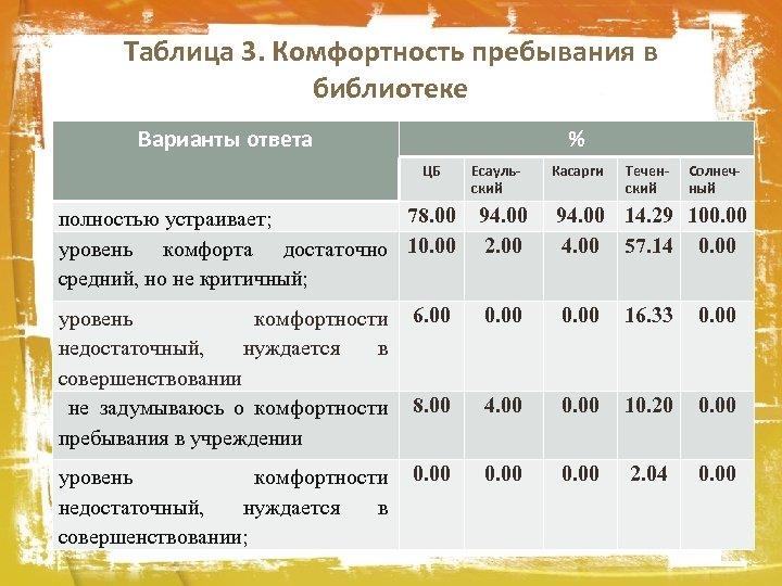 Таблица 3. Комфортность пребывания в библиотеке Варианты ответа % ЦБ Есаульский Касарги Теченский Солнечный