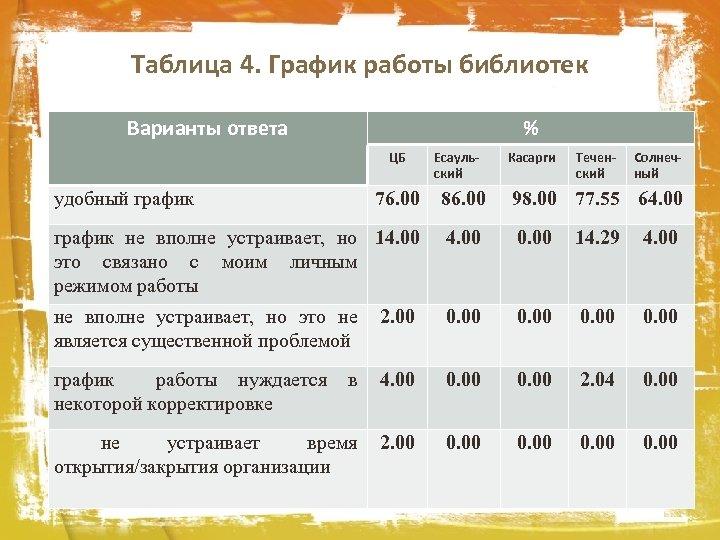 Таблица 4. График работы библиотек Варианты ответа % ЦБ удобный график Есаульский Касарги Теченский