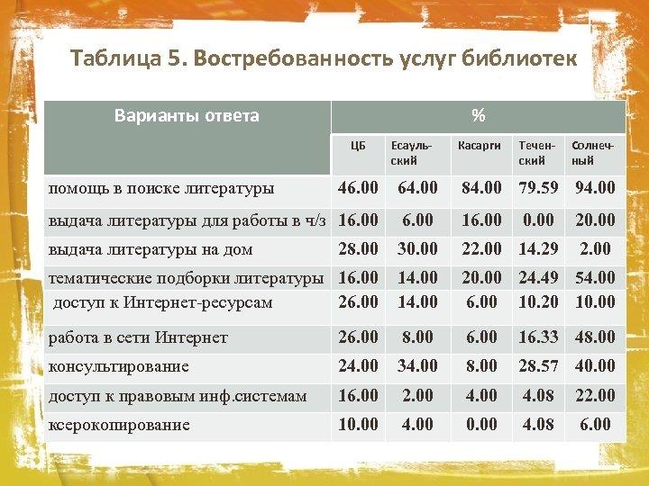 Таблица 5. Востребованность услуг библиотек Варианты ответа % ЦБ помощь в поиске литературы Есаульский