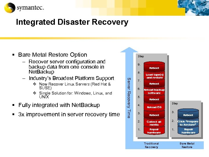 Integrated Disaster Recovery § Bare Metal Restore Option v Now Recover Linux Servers (Red