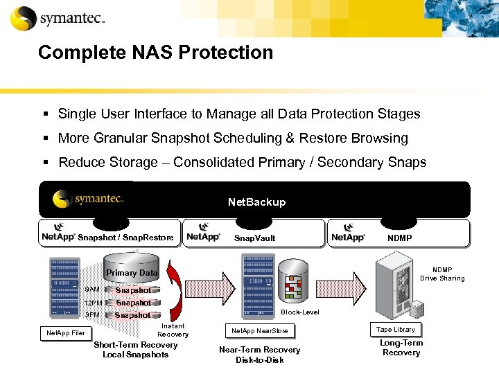 Complete NAS Protection § Single User Interface to Manage all Data Protection Stages §