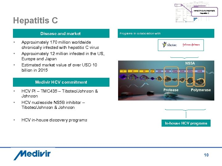 INFECTIOUS DISEASES Hepatitis C Disease and market • • • Programs in collaboration with
