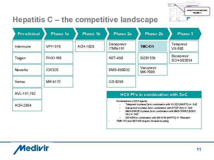 INFECTIOUS DISEASES Hepatitis C – the competitive landscape Pre-clinical Phase 1 a Phase 1