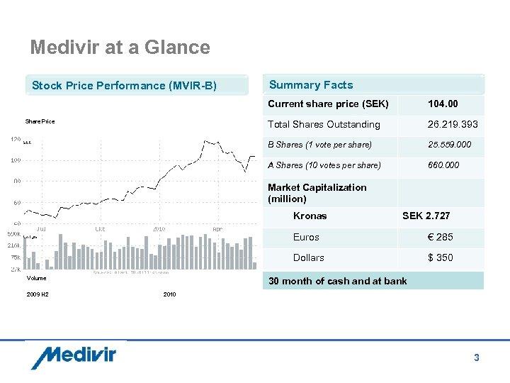 Medivir at a Glance Stock Price Performance (MVIR-B) Summary Facts Current share price (SEK)